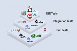 Three layers of the software testing pyramid represents what's important during the QA tests