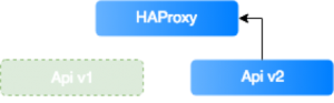 Traffic may be easily directed to HAProxy