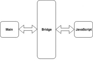 Simple diagram shows how things work in React Native