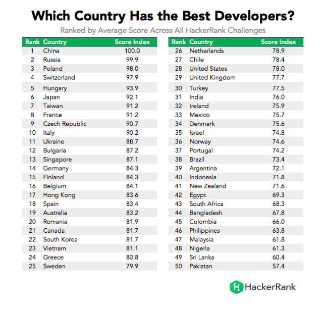 Hacker Rank's list of the best developers by country with Poland securing the 3rd place
