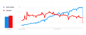Google Trends comparison of React Native and Xamarin web searches