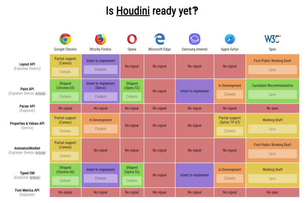 is houdini ready yet